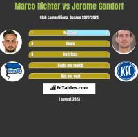 Marco Richter vs Jerome Gondorf h2h player stats