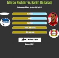 Marco Richter vs Karim Bellarabi h2h player stats