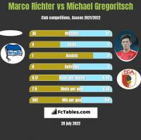 Marco Richter vs Michael Gregoritsch h2h player stats