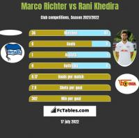 Marco Richter vs Rani Khedira h2h player stats