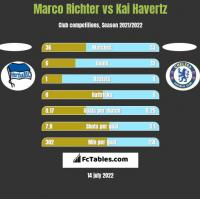 Marco Richter vs Kai Havertz h2h player stats