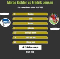 Marco Richter vs Fredrik Jensen h2h player stats