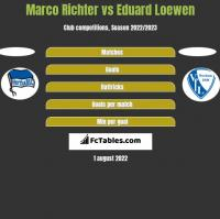 Marco Richter vs Eduard Loewen h2h player stats