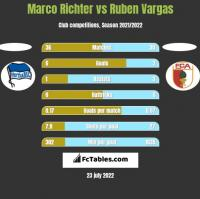 Marco Richter vs Ruben Vargas h2h player stats