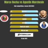 Marco Rocha vs Agustin Marchesin h2h player stats