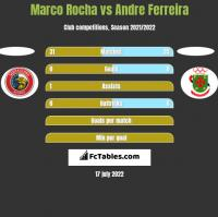 Marco Rocha vs Andre Ferreira h2h player stats
