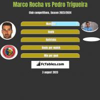 Marco Rocha vs Pedro Trigueira h2h player stats