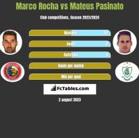 Marco Rocha vs Mateus Pasinato h2h player stats