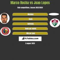 Marco Rocha vs Joao Lopes h2h player stats
