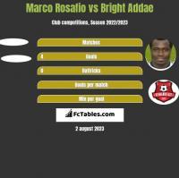 Marco Rosafio vs Bright Addae h2h player stats