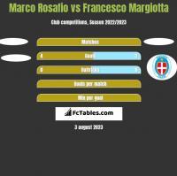 Marco Rosafio vs Francesco Margiotta h2h player stats