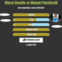 Marco Rosafio vs Manuel Pucciarelli h2h player stats