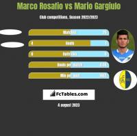 Marco Rosafio vs Mario Gargiulo h2h player stats