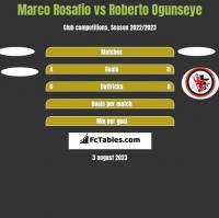 Marco Rosafio vs Roberto Ogunseye h2h player stats