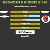 Marco Rosafio vs Ferdinando Del Sole h2h player stats