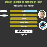 Marco Rosafio vs Manuel De Luca h2h player stats