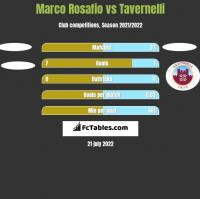 Marco Rosafio vs Tavernelli h2h player stats