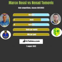 Marco Rossi vs Nenad Tomovic h2h player stats