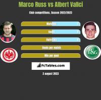 Marco Russ vs Albert Vallci h2h player stats