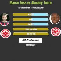 Marco Russ vs Almamy Toure h2h player stats