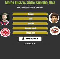 Marco Russ vs Andre Ramalho Silva h2h player stats