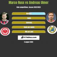 Marco Russ vs Andreas Ulmer h2h player stats