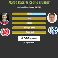 Marco Russ vs Cedric Brunner h2h player stats