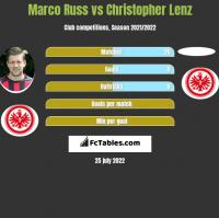 Marco Russ vs Christopher Lenz h2h player stats