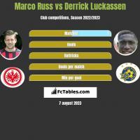 Marco Russ vs Derrick Luckassen h2h player stats