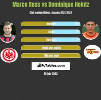 Marco Russ vs Dominique Heintz h2h player stats
