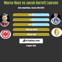 Marco Russ vs Jacob Barrett Laursen h2h player stats