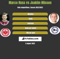 Marco Russ vs Joakim Nilsson h2h player stats