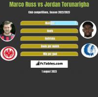 Marco Russ vs Jordan Torunarigha h2h player stats