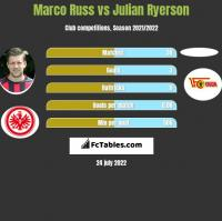 Marco Russ vs Julian Ryerson h2h player stats