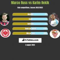 Marco Russ vs Karim Rekik h2h player stats