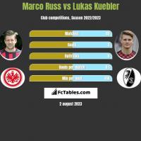 Marco Russ vs Lukas Kuebler h2h player stats