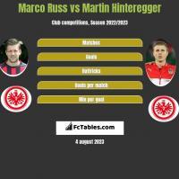 Marco Russ vs Martin Hinteregger h2h player stats