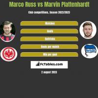 Marco Russ vs Marvin Plattenhardt h2h player stats