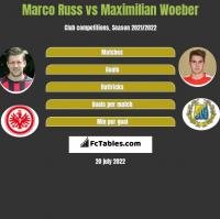 Marco Russ vs Maximilian Woeber h2h player stats