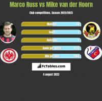 Marco Russ vs Mike van der Hoorn h2h player stats