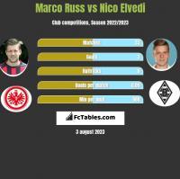 Marco Russ vs Nico Elvedi h2h player stats