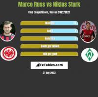 Marco Russ vs Niklas Stark h2h player stats