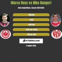 Marco Russ vs Niko Bungert h2h player stats