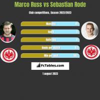 Marco Russ vs Sebastian Rode h2h player stats