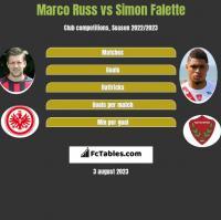 Marco Russ vs Simon Falette h2h player stats
