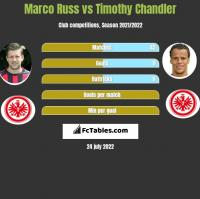 Marco Russ vs Timothy Chandler h2h player stats