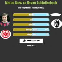 Marco Russ vs Keven Schlotterbeck h2h player stats