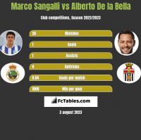 Marco Sangalli vs Alberto De la Bella h2h player stats