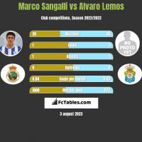 Marco Sangalli vs Alvaro Lemos h2h player stats
