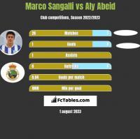 Marco Sangalli vs Aly Abeid h2h player stats